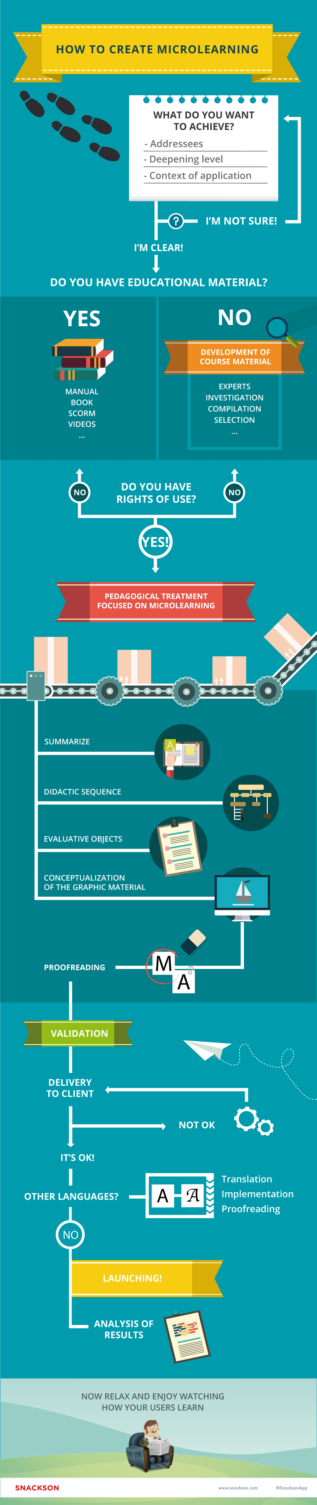 Microlearning creation process - an infographic - Snackson