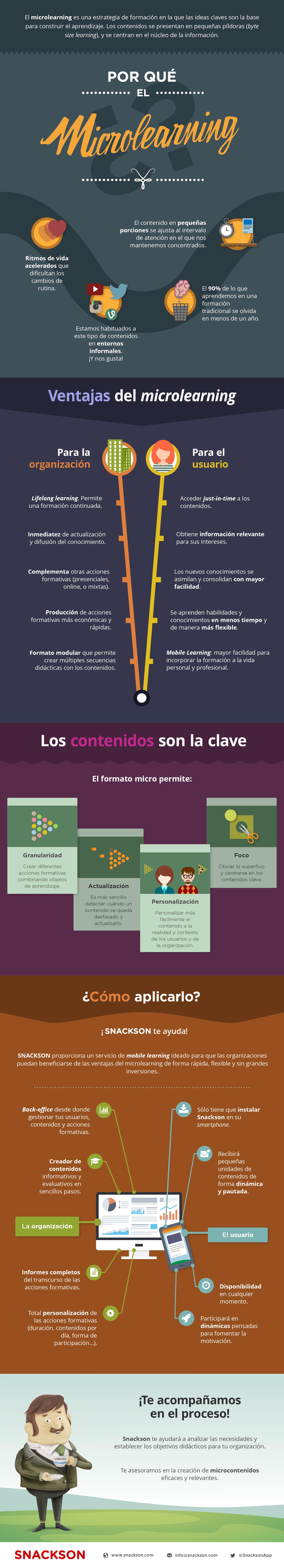 Infografía microlearning Snackson