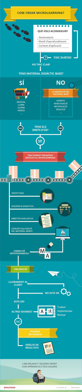 Infografia producció microlearning