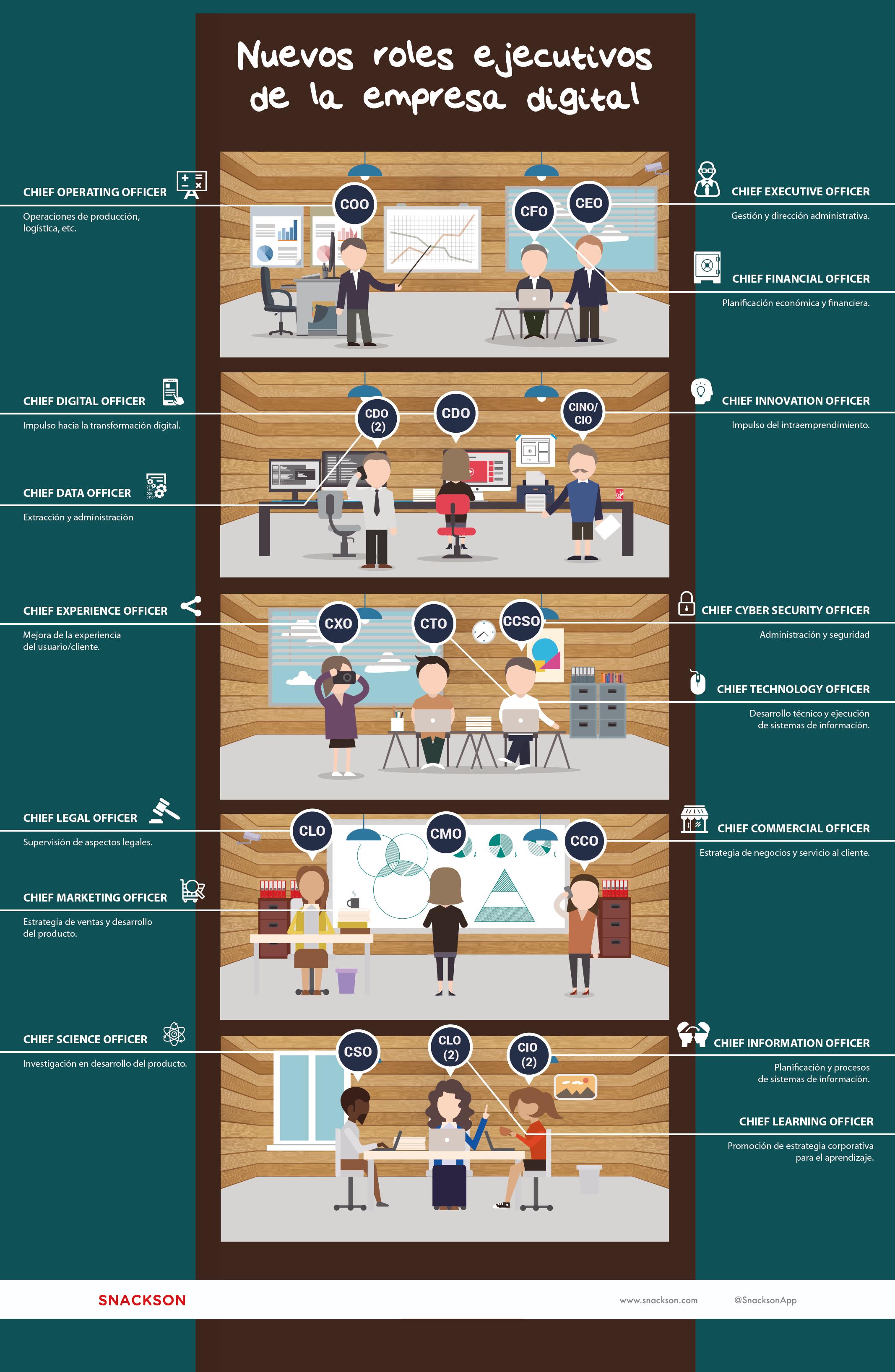 Nuevos roles ejecutivos de la empresa digital – Infografía