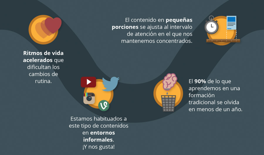 Infografía sobre microlearning
