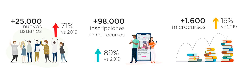 Snackson (microlearning) en 2020